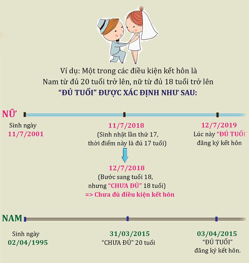 Tuổi đăng ký kết hôn tại Việt Nam là bao nhiêu?