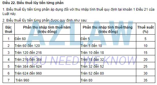 Tính thuế TNCN theo biểu lũy tiến